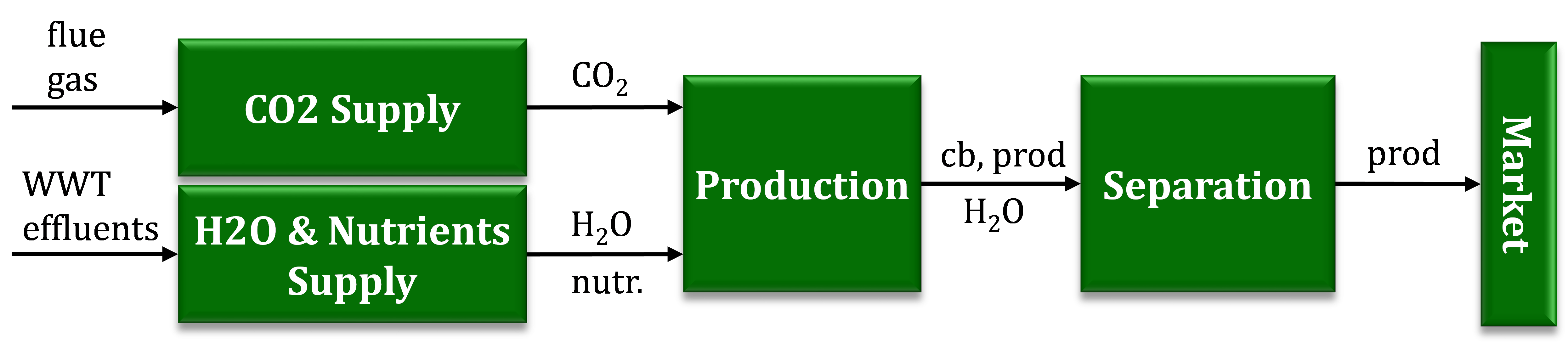 Figure 1. Cyanobacterial biorefinery system. WWT = waste water treatment; cb = cyanobacteria; prod = product; nutr. = nutrient.