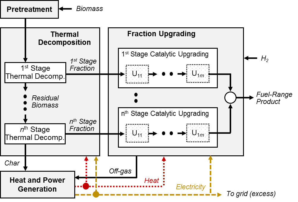 Figure 1. General structure of thermal decomposition followed by catalytic upgrading biorefinery processes.